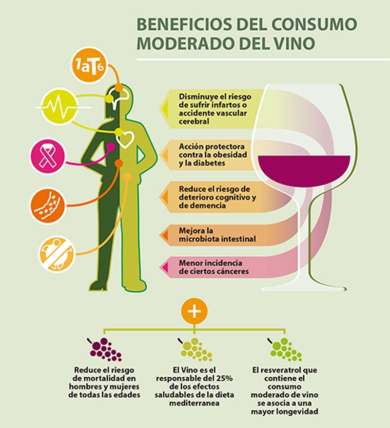 Beneficios del consumo del vino
